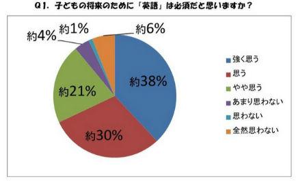 英語の必要性についてを表すグラフ