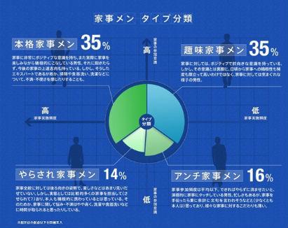 パナソニックが行った男性の家事に対する意識調査結果