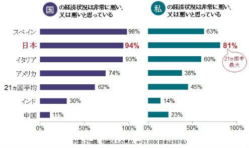 悲観的に捉えられる日本人の働き方への考え方