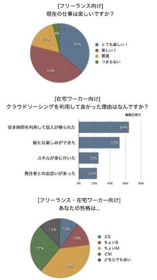 (参考資料)クラウドソーシングな人々の仕事・恋愛事情2013調査結果