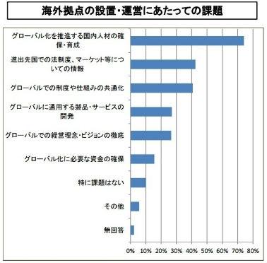 (出典:経済産業省「グローバル人材育成に関するアンケート調査」2010年3月)