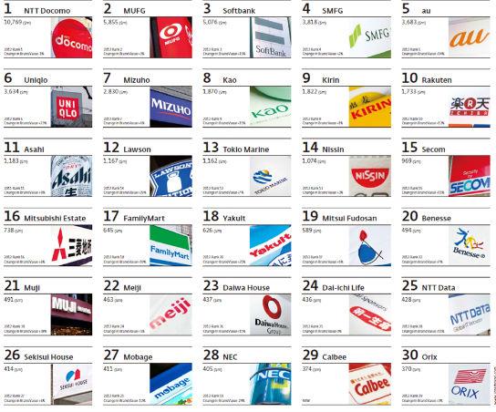 日本の国内ブランド(海外売上高比率30%未満)TOP30