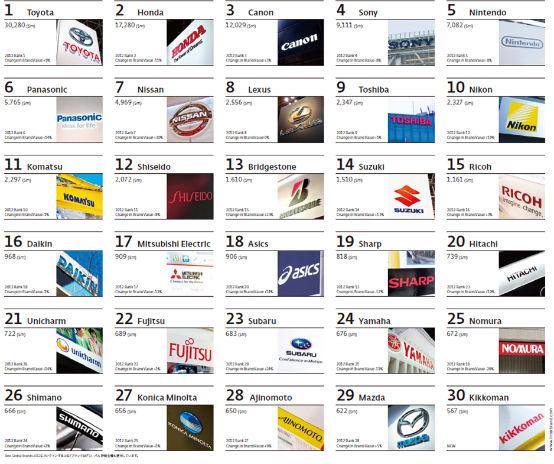 日本のグローバル・ブランドTOP30