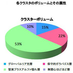 クロスマーケティング調査1