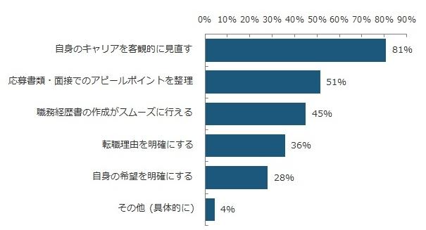 エン・ジャパン転職調査