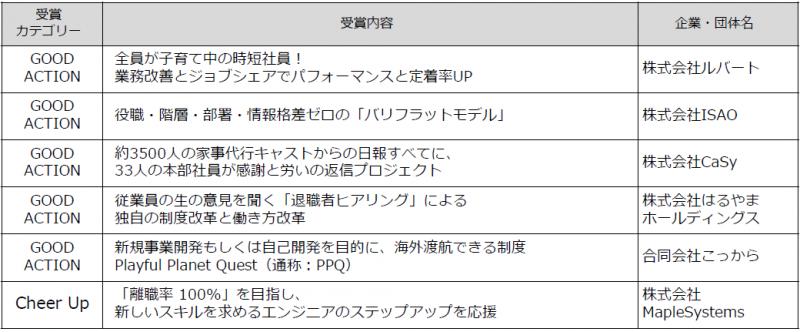グッドアクション2019受賞企業