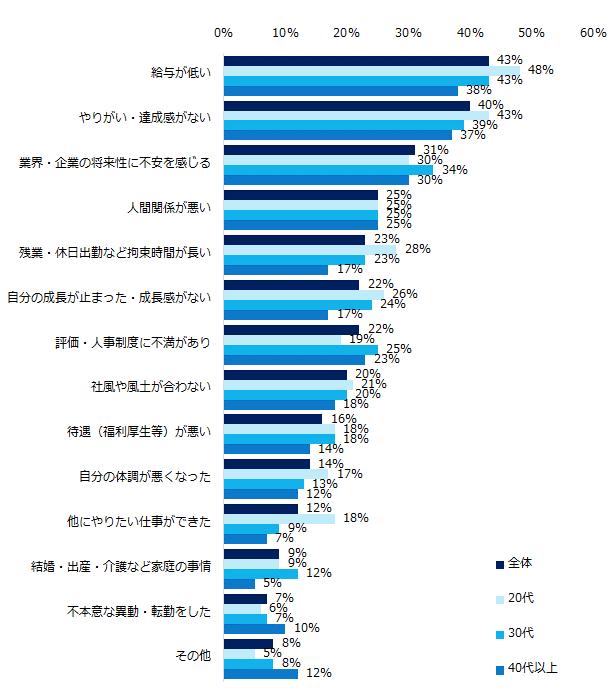 エン・ジャパン調査