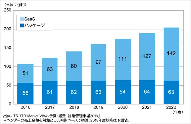 『就業管理市場規模推移および予測』提供形態別(2016~2022年度予測)